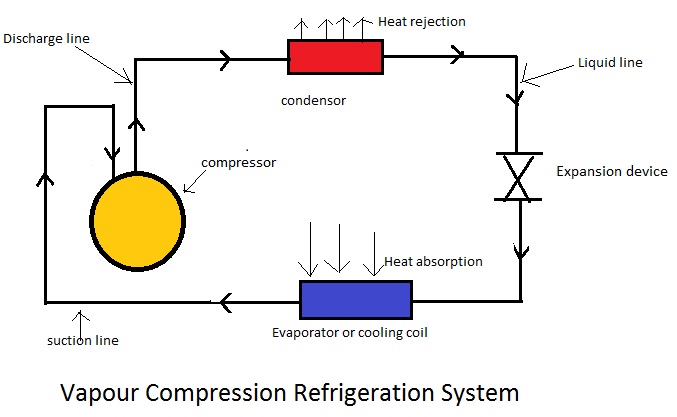 vapour compression refrigeration system Basically, vapor-compression refrigeration employs a heat engine run backwards,  it is necessary to do work on the system vapor-compression refrigeration cycle.
