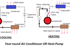 Year Round Air Conditioning System Features & Benefits