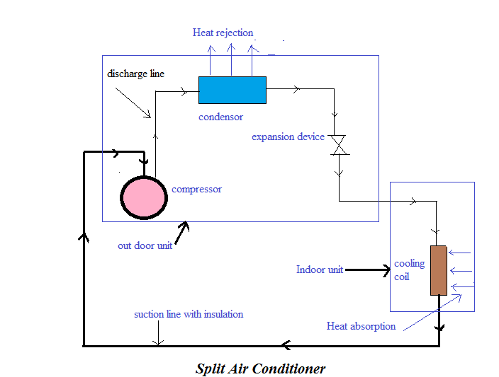 split air conditioning system. split air conditioning system