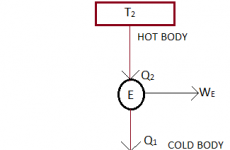 Difference Between Heat engine,Refrigerator and Heat Pump