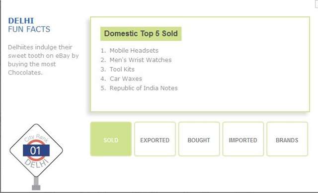 Ebay India Census 2012 – Top Online Shopping Cities and